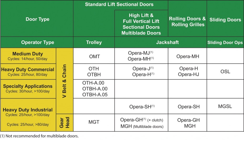 Manaras Door Opener TypesJPEG