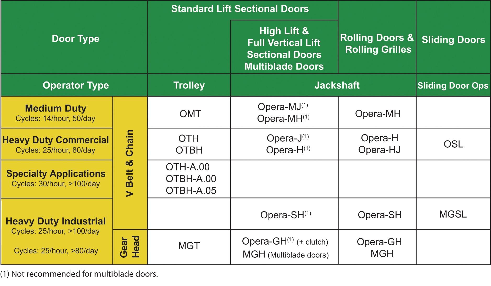 Commercial And Industrial Openers Aurora Overhead Door